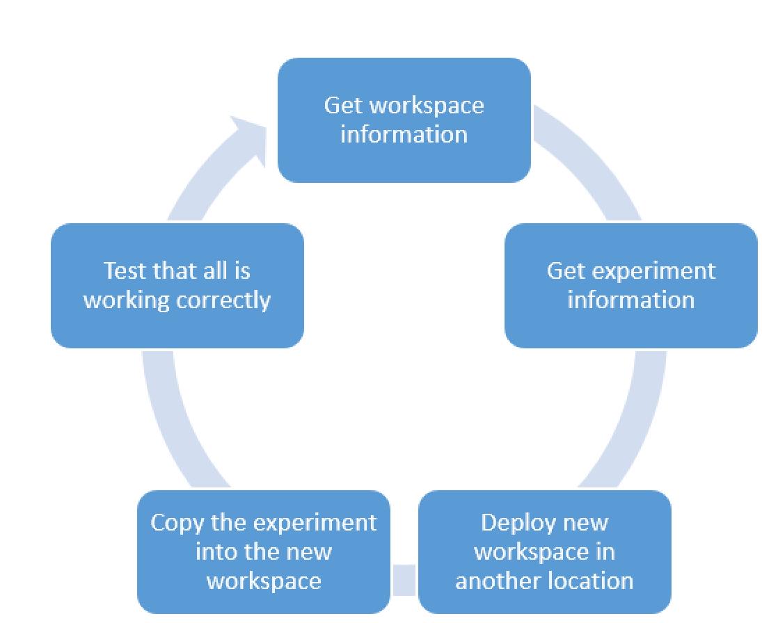 machinelearningworkspace